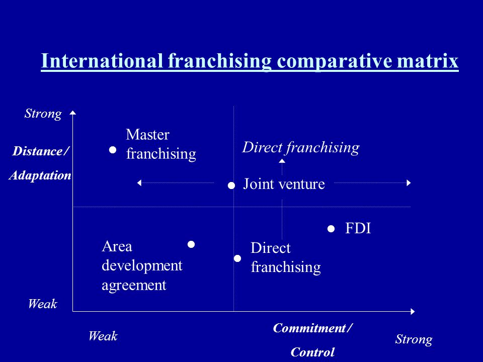 International franchising comparative matrix