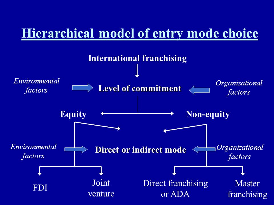 International franchising Direct or indirect mode