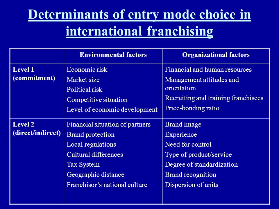 Determinants of entry mode choice in international franchising