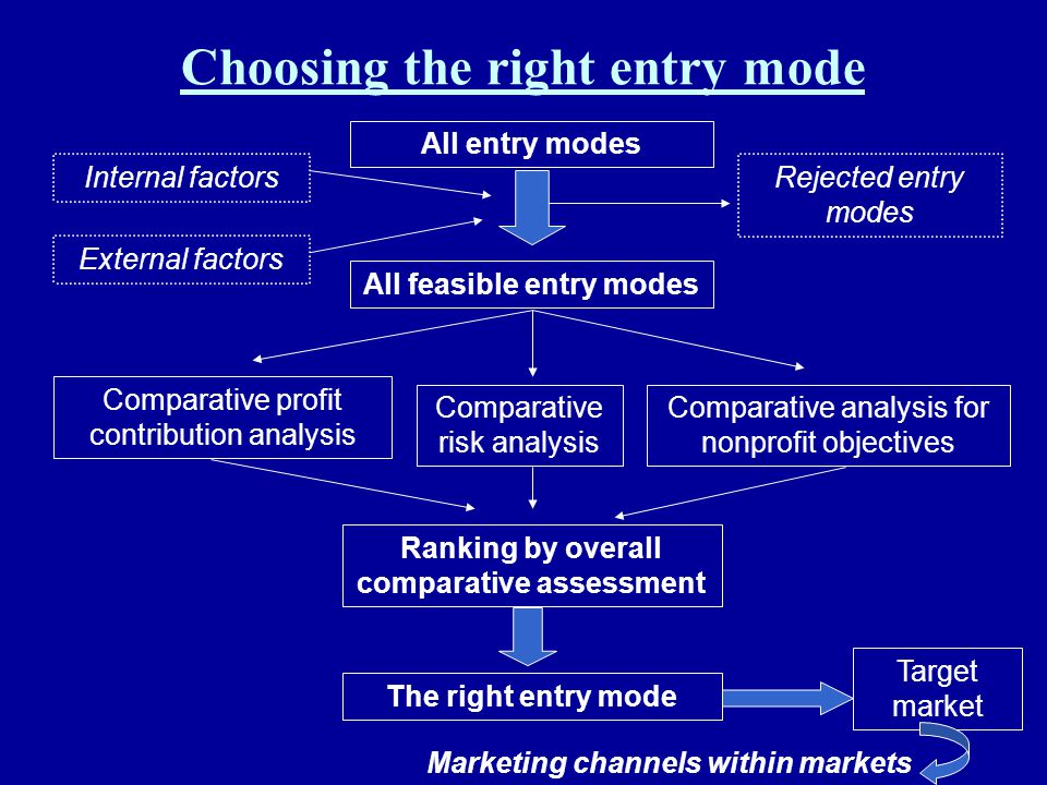 Choosing the right entry mode