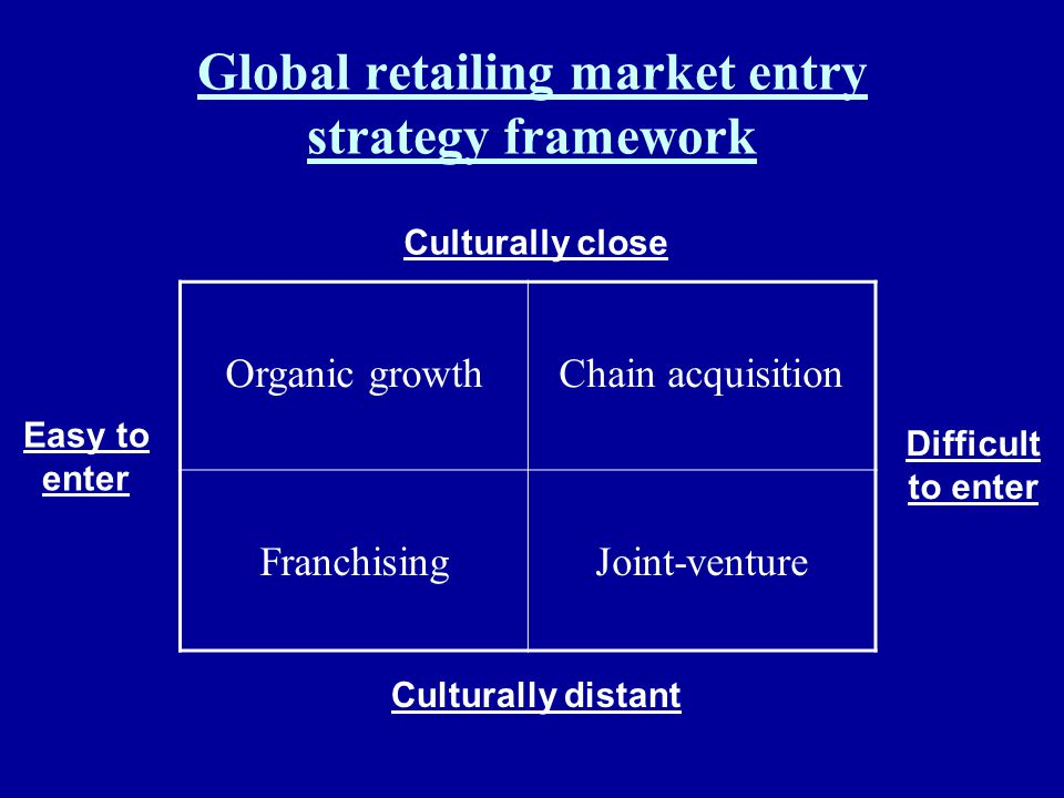 Global retailing market entry strategy framework