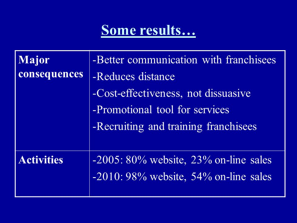 Some results… Major consequences Better communication with franchisees