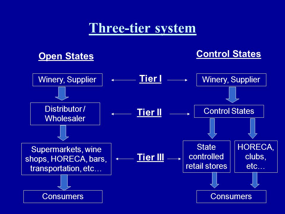 Three-tier system Control States Open States Tier I Tier II Tier III