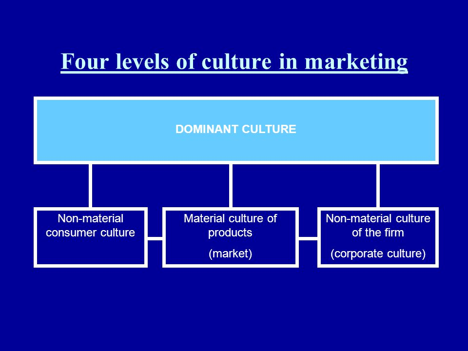 Four levels of culture in marketing