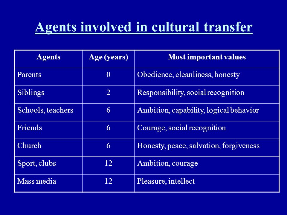 Agents involved in cultural transfer