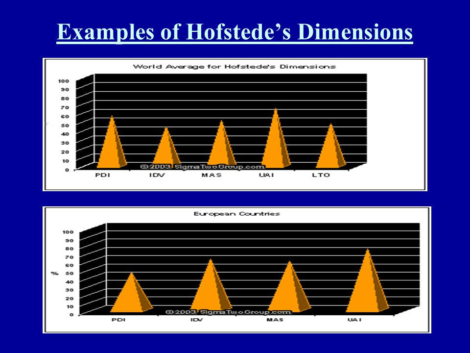 Examples of Hofstede's Dimensions