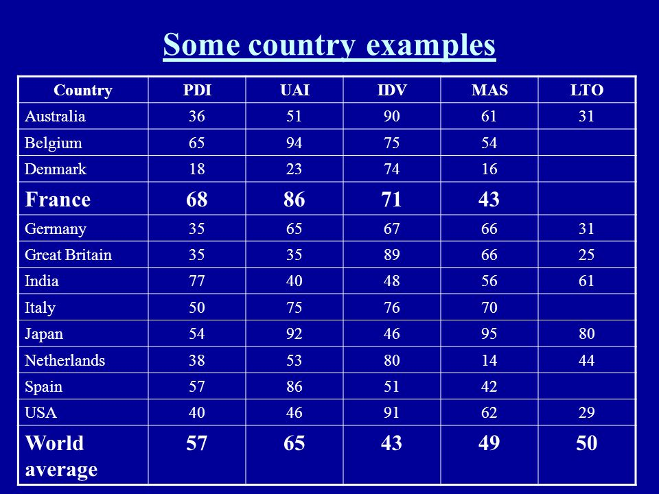 Some country examples France 68 86 71 43 World average 49 Country PDI