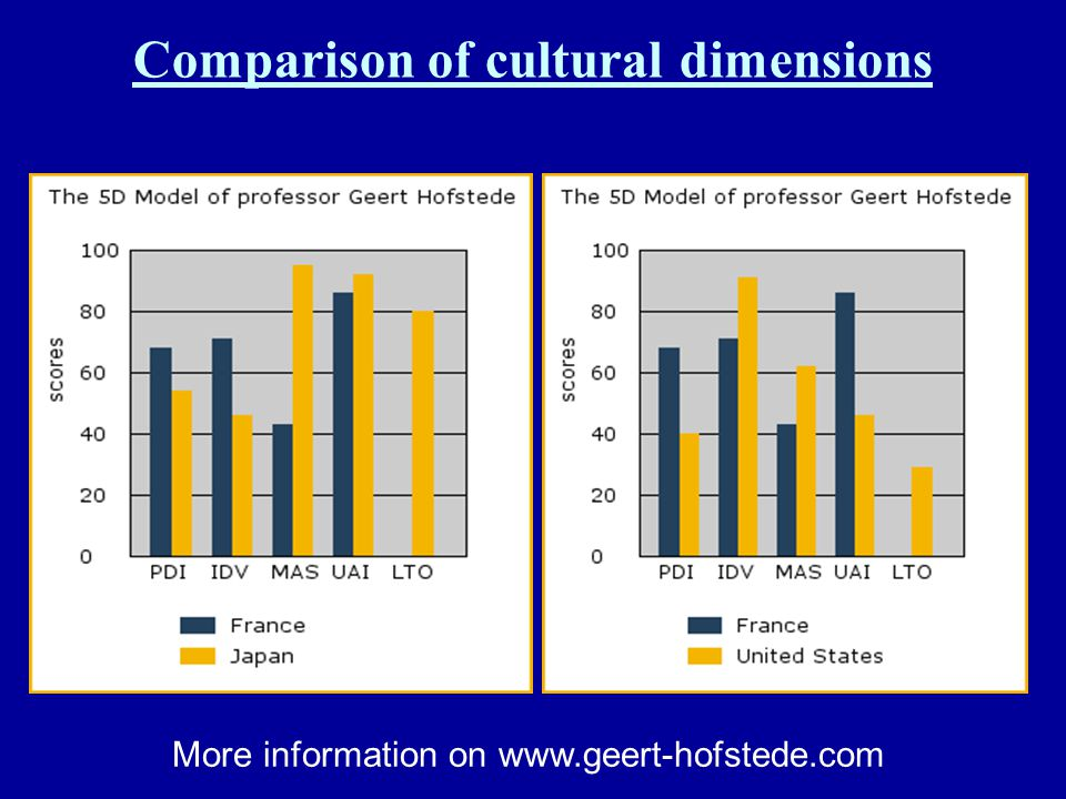 Comparison of cultural dimensions