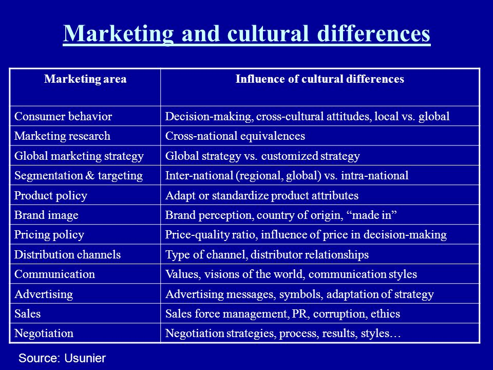 Marketing and cultural differences