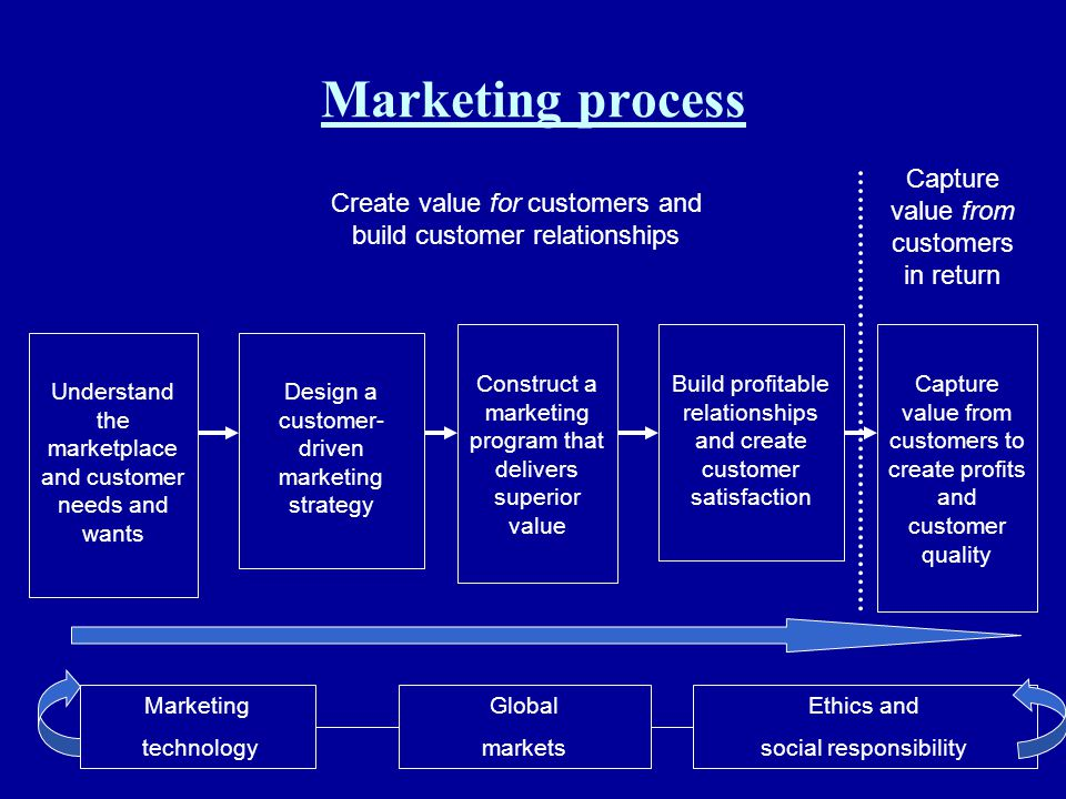 Marketing process Capture value from customers in return