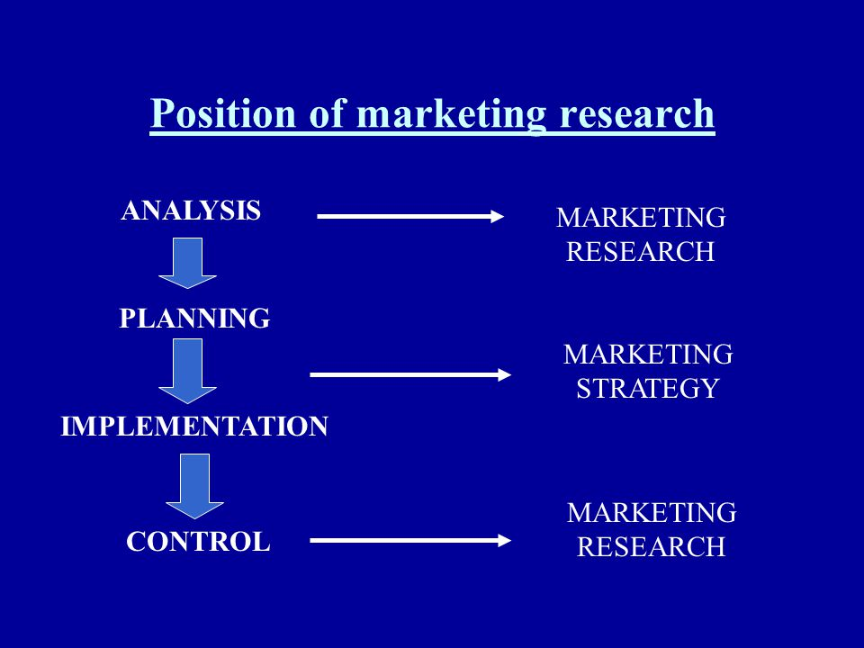 Position of marketing research