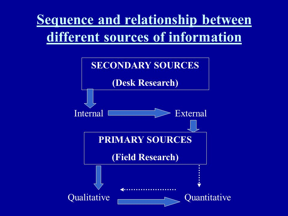 Sequence and relationship between different sources of information