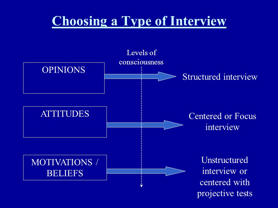Choosing a Type of Interview