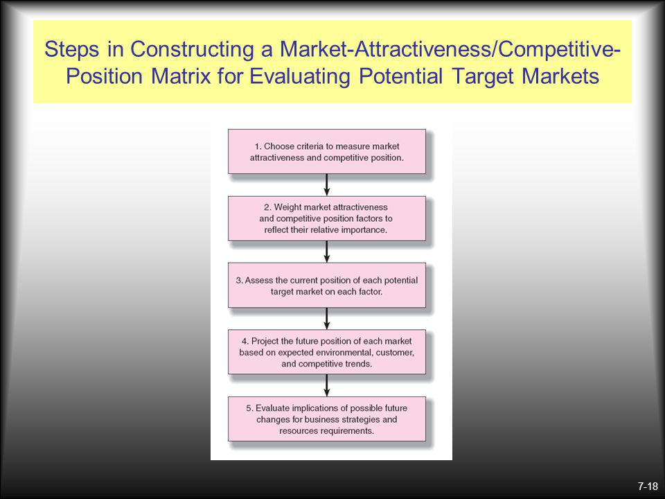 Steps in Constructing a Market-Attractiveness/Competitive-Position Matrix for Evaluating Potential Target Markets