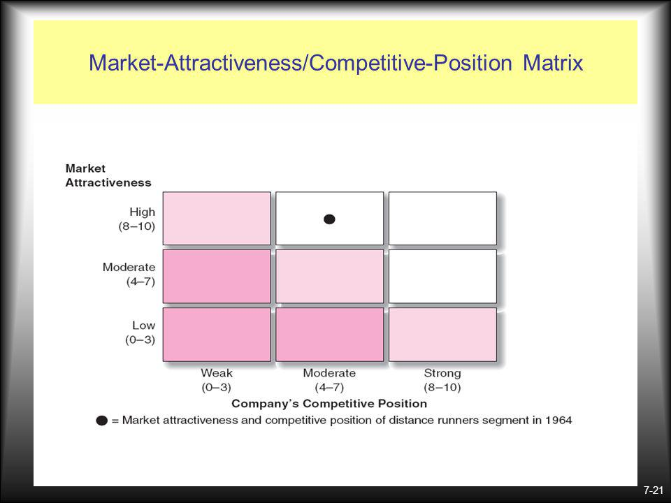 Market-Attractiveness/Competitive-Position Matrix