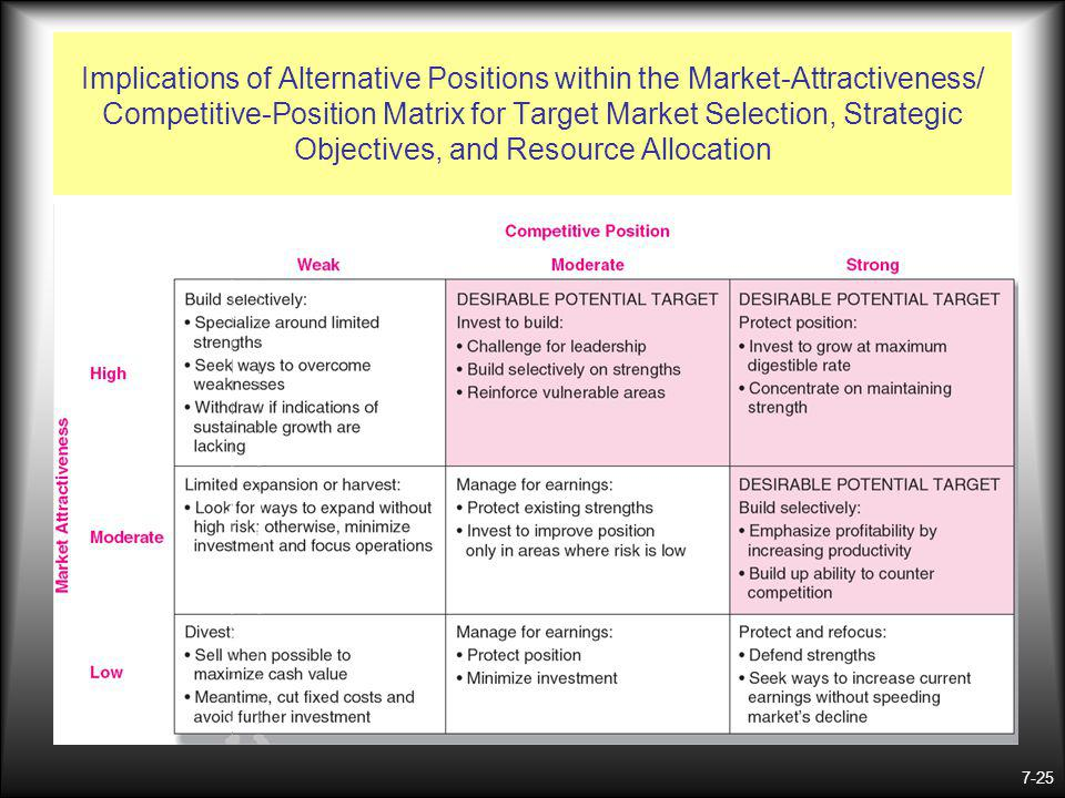 Implications of Alternative Positions within the Market-Attractiveness/ Competitive-Position Matrix for Target Market Selection, Strategic Objectives, and Resource Allocation