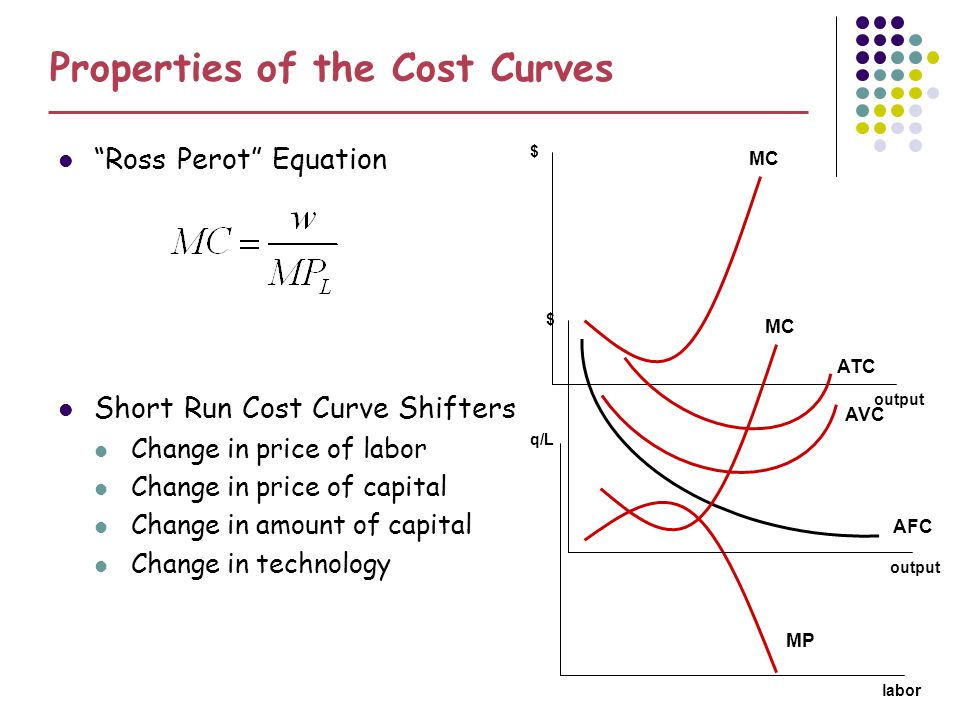 Properties of the Cost Curves