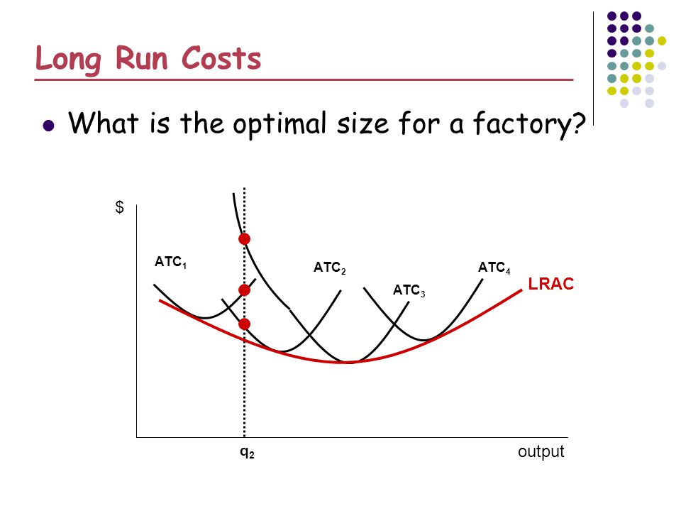 Long Run Costs What is the optimal size for a factory $ LRAC output