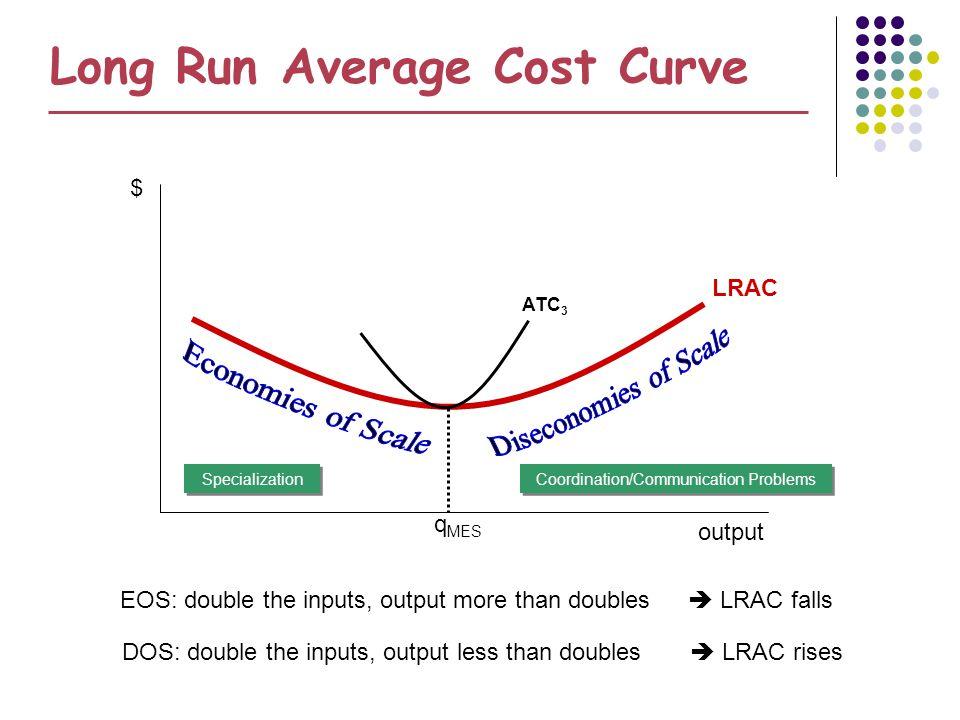 Long Run Average Cost Curve