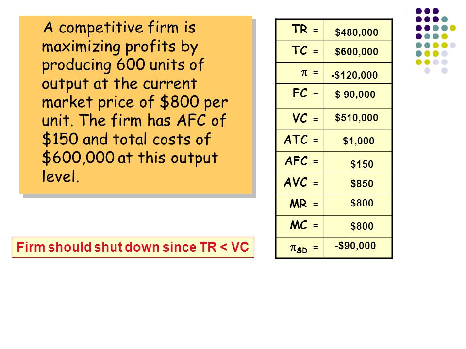 A competitive firm is maximizing profits by producing 600 units of output at the current market price of $800 per unit. The firm has AFC of $150 and total costs of $600,000 at this output level.