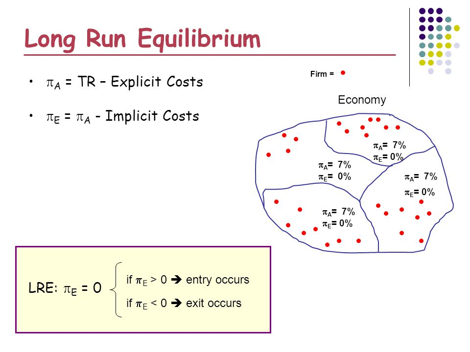 Long Run Equilibrium A = TR – Explicit Costs E = A - Implicit Costs