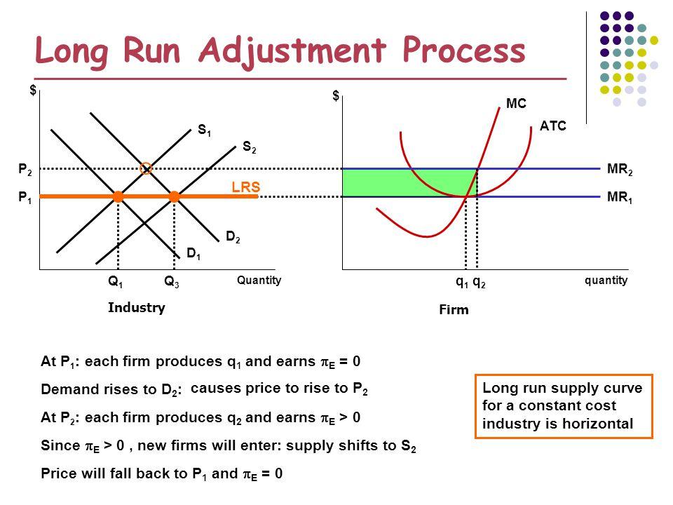 Long Run Adjustment Process