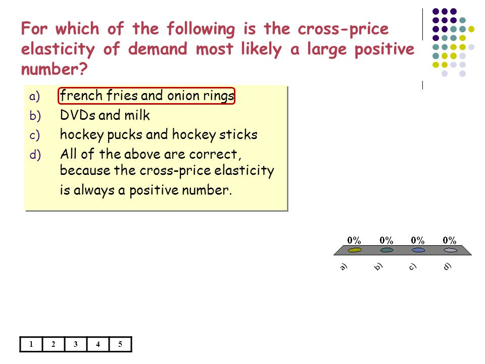 For which of the following is the cross-price elasticity of demand most likely a large positive number