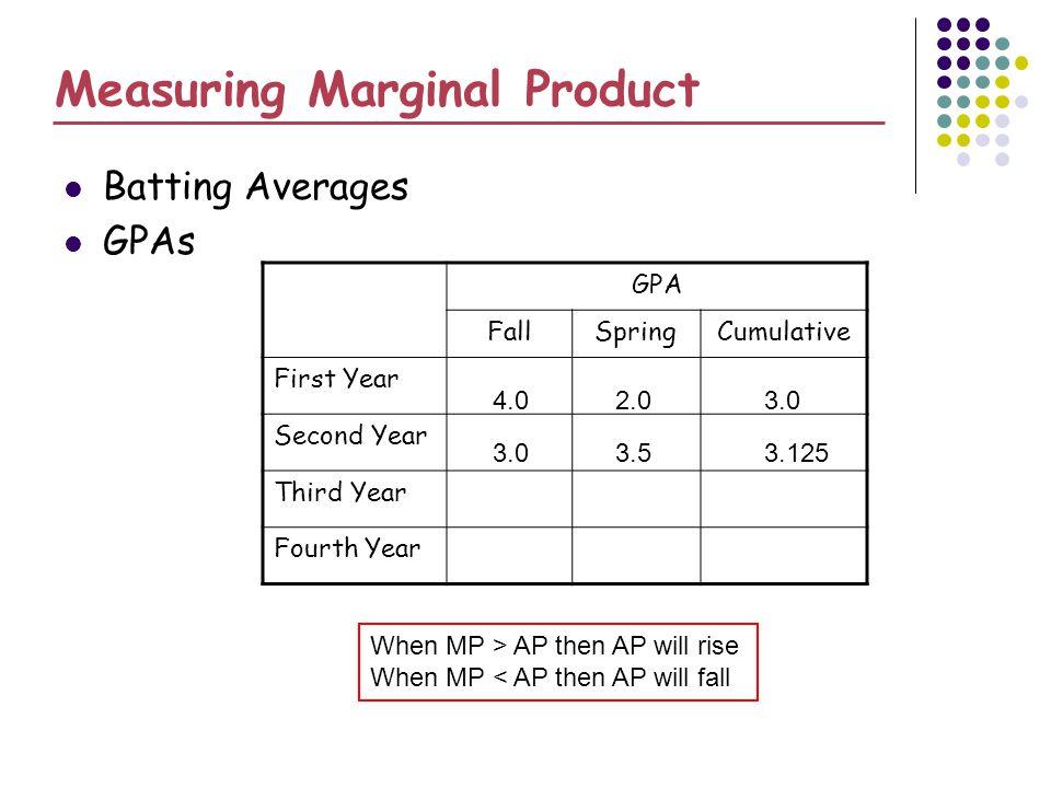 Measuring Marginal Product