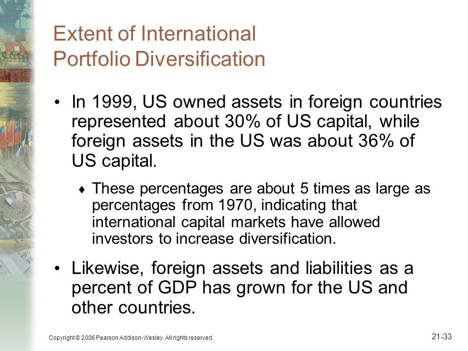 Extent of International Portfolio Diversification