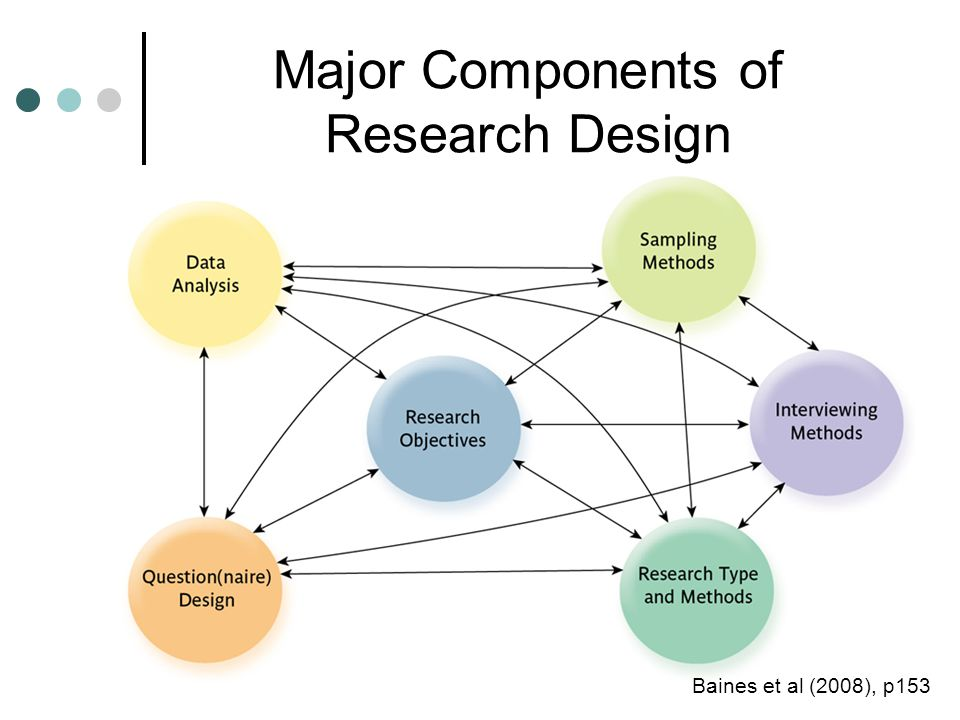 Major Components of Research Design