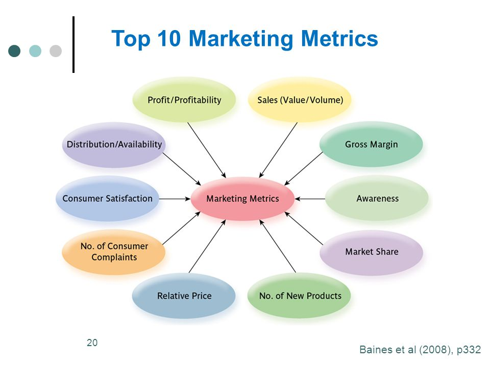 Top 10 Marketing Metrics Baines et al (2008), p332