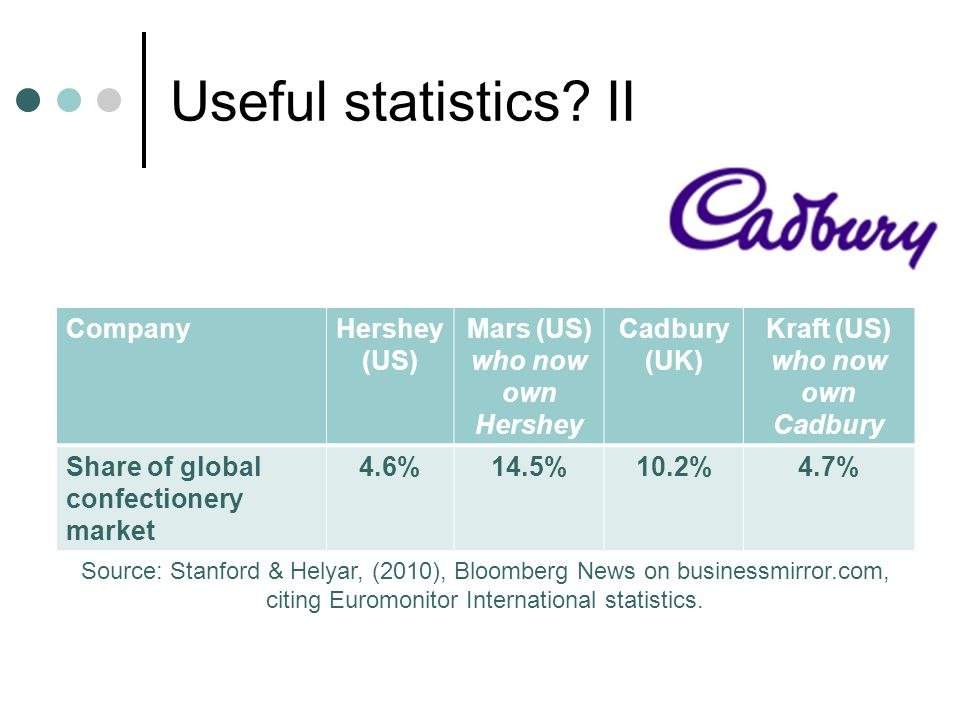 Mars (US) who now own Hershey Kraft (US) who now own Cadbury