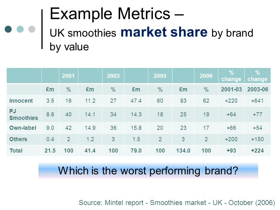 Example Metrics – UK smoothies market share by brand by value