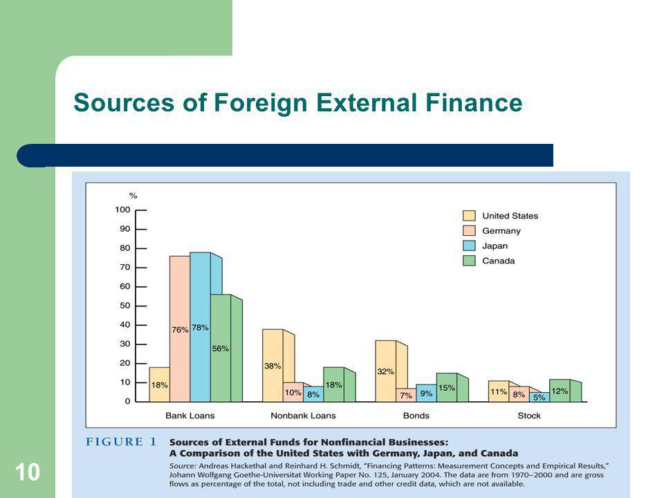 Sources of Foreign External Finance