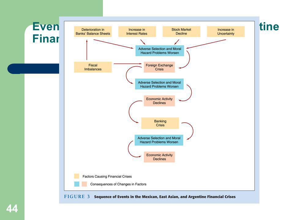 Events in Mexican, East Asian, and Argentine Financial Crises