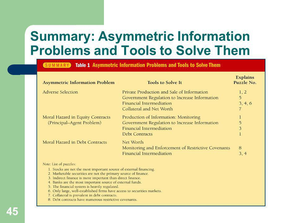 Summary: Asymmetric Information Problems and Tools to Solve Them