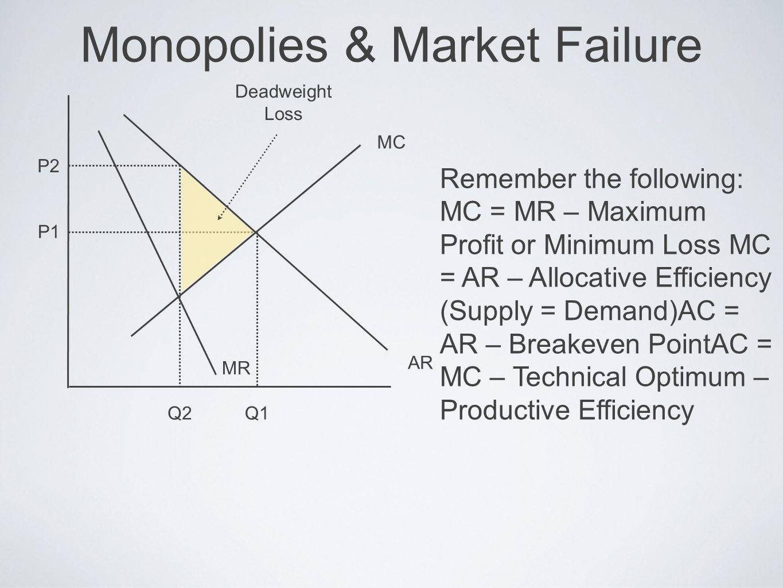 Monopolies & Market Failure