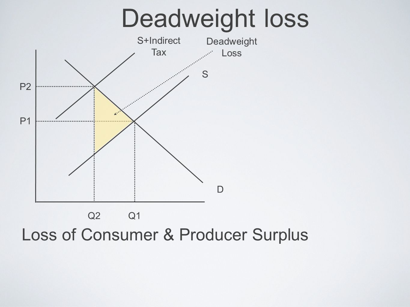Deadweight loss Loss of Consumer & Producer Surplus S+Indirect Tax