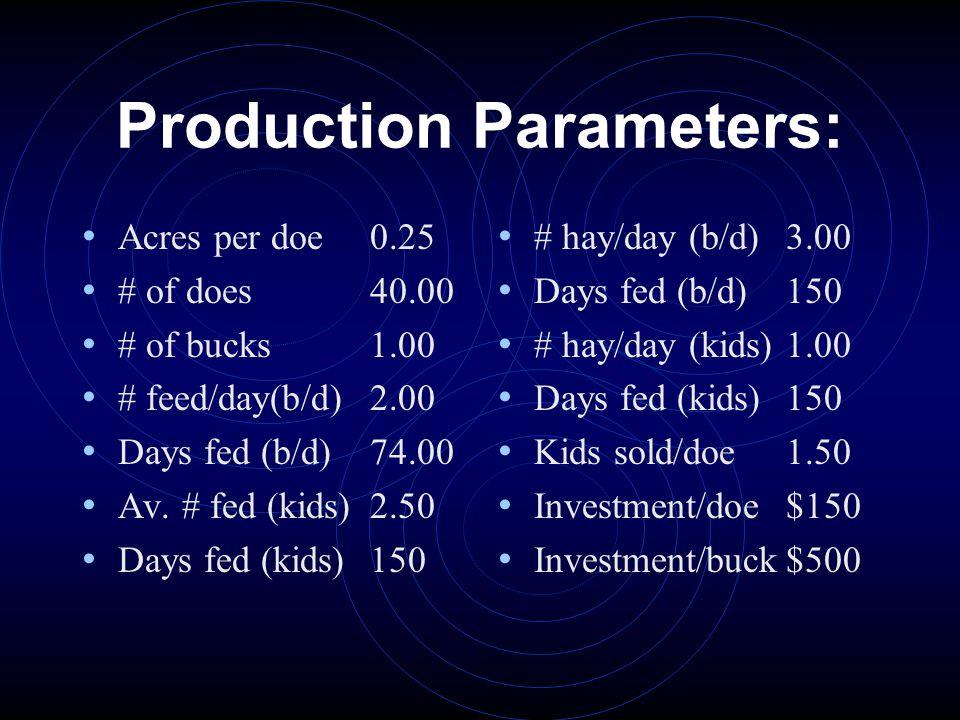 Production Parameters: