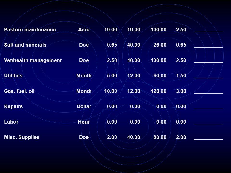 Pasture maintenance Acre. 10.00. 100.00. 2.50. __________. Salt and minerals. Doe. 0.65. 40.00.