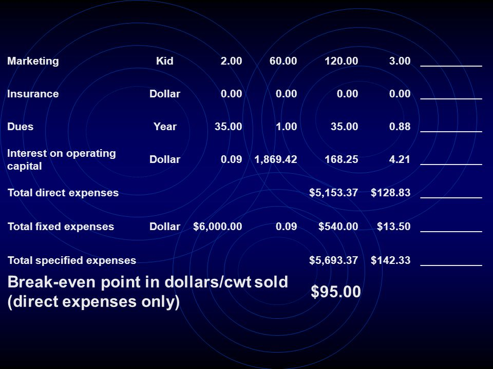 Break-even point in dollars/cwt sold (direct expenses only) $95.00