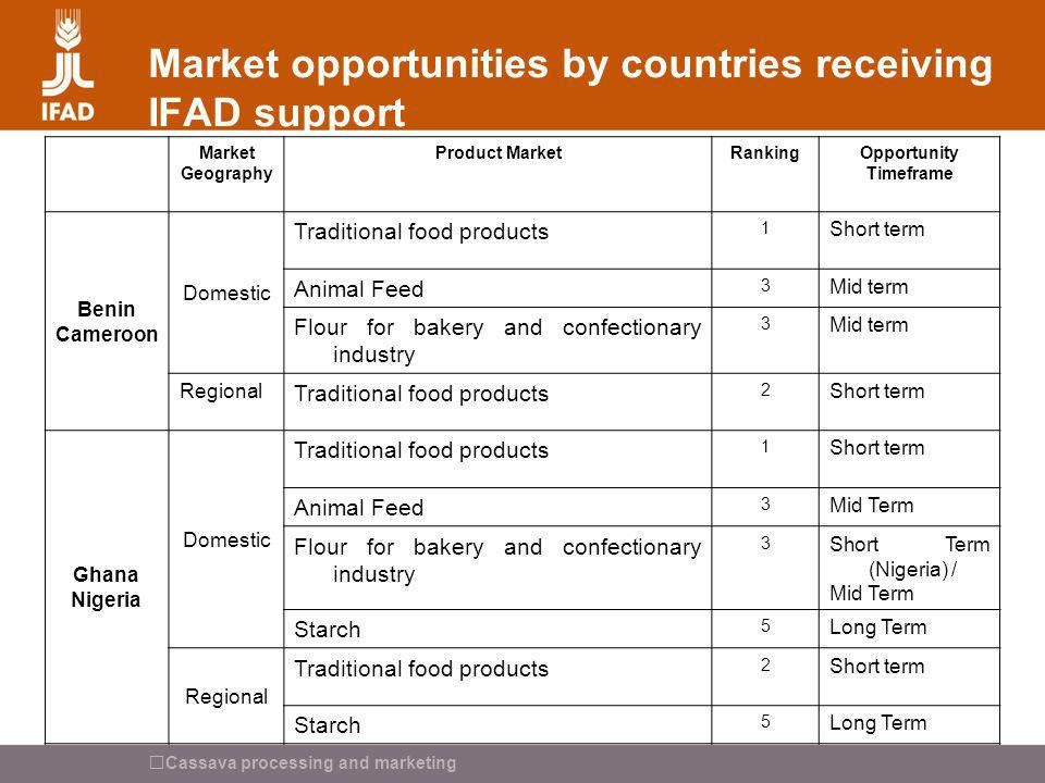 Market opportunities by countries receiving IFAD support