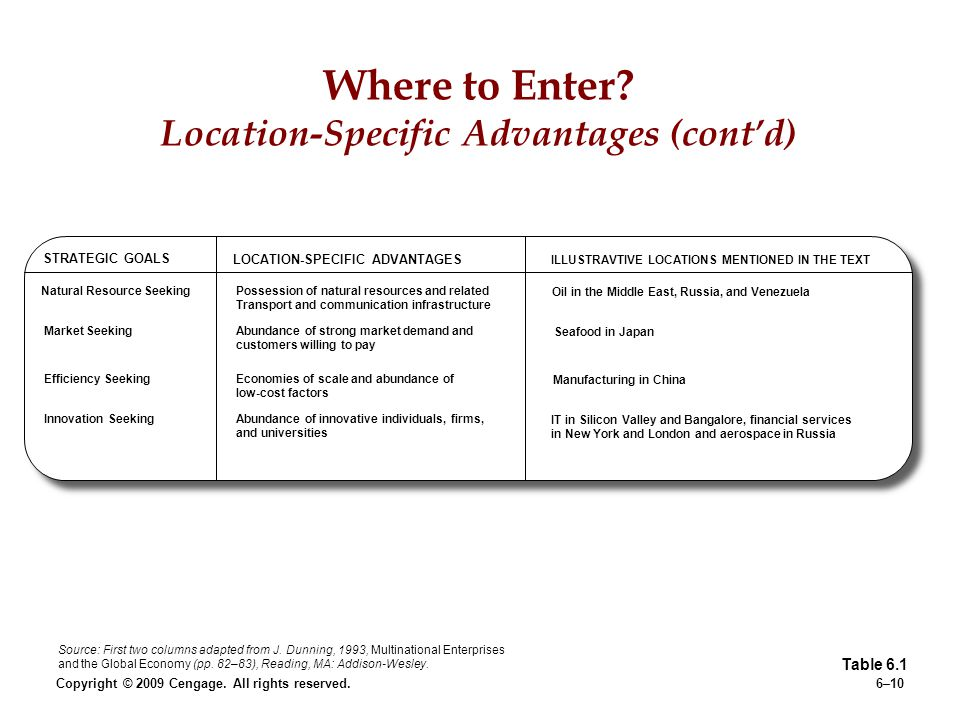 Where to Enter Location-Specific Advantages (cont'd)