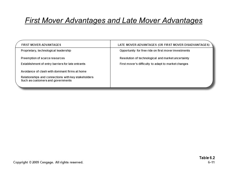 First Mover Advantages and Late Mover Advantages