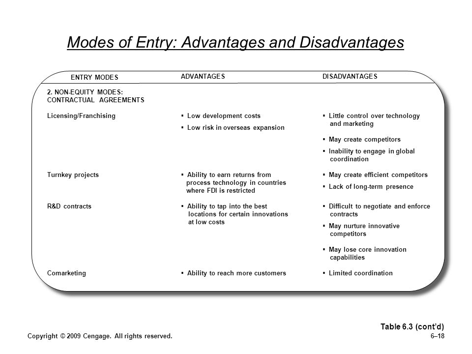 Modes of Entry: Advantages and Disadvantages