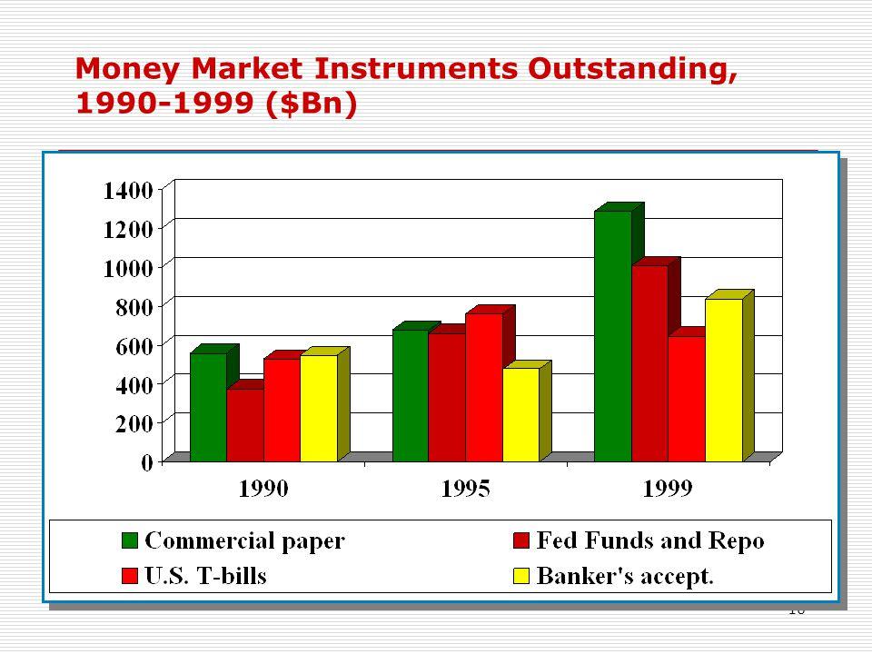 Money Market Instruments Outstanding, 1990-1999 ($Bn)