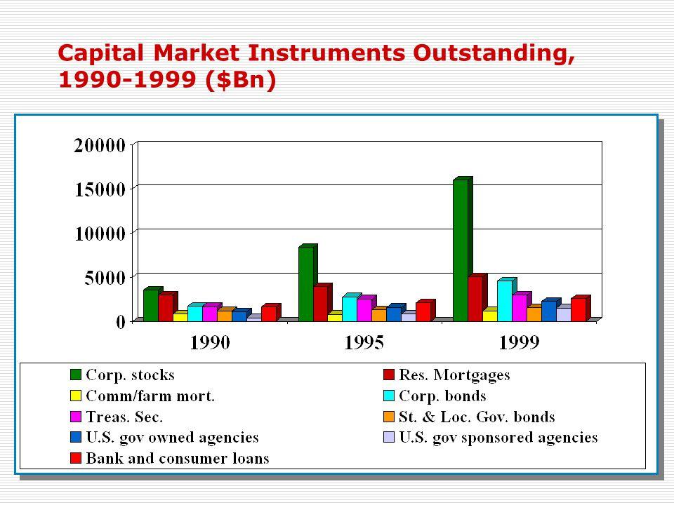 Capital Market Instruments Outstanding, 1990-1999 ($Bn)