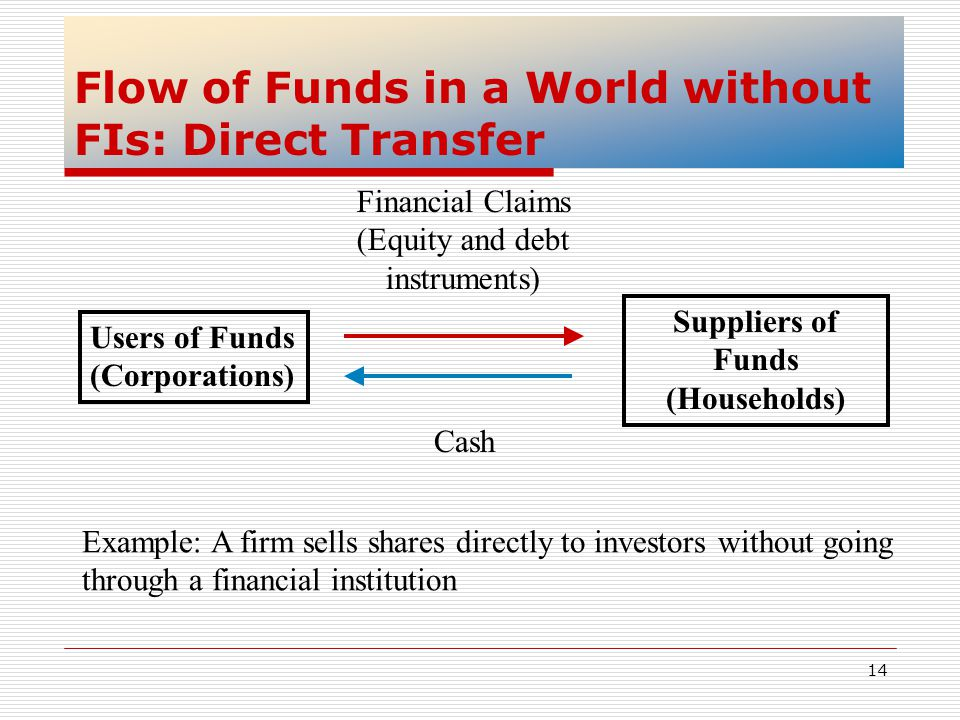 Flow of Funds in a World without FIs: Direct Transfer