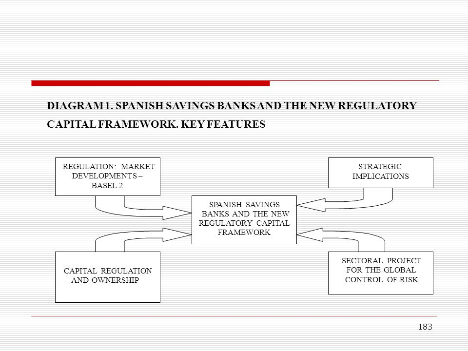 1. SPANISH SAVINGS BANKS AND THE NEW REGULATORY