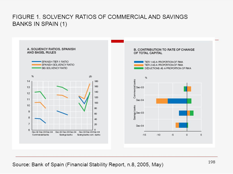 FIGURE 1. SOLVENCY RATIOS OF COMMERCIAL AND SAVINGS BANKS IN SPAIN (1)